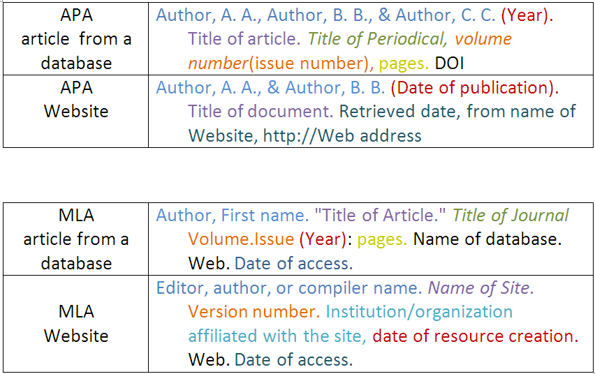 chicago manual of style citation author date